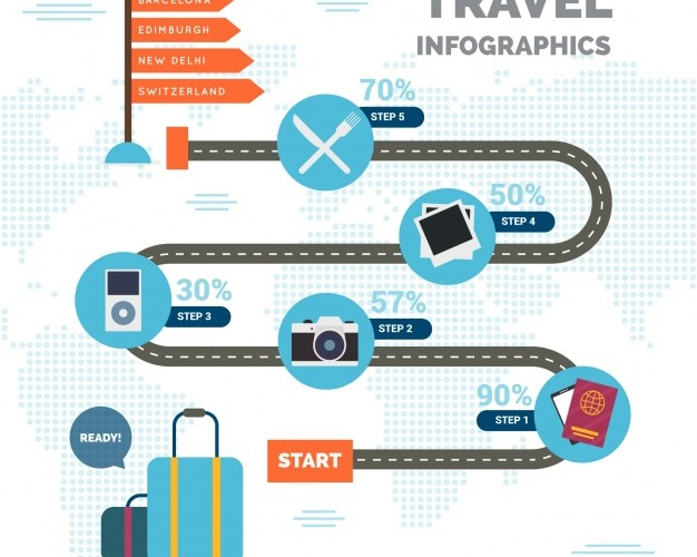 Cr. http://www.freepik.com/free-vector/travel-infographic-with-five-steps_1056485.htm